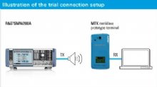 MediaTek and Rohde & Schwarz Continue Collaboration to Advance mmWave Measurement Technology for 5G